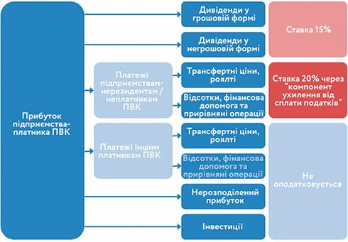 1516262349 1 - Якщо завтра запрацює податок на виведений капітал: про наслідки (BIN.ua)