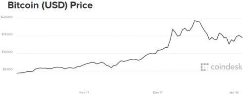 Цена биткоина снижается на опасениях ограничения майнинга криптовалюты в Китае