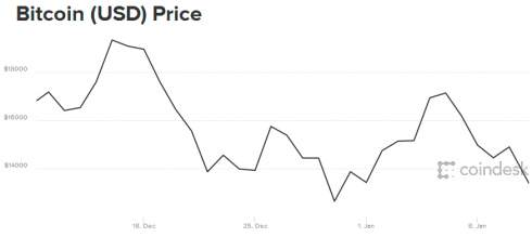Биткоин дешевеет на новостях о возможном запрете торговли криптовалютами в Южной Корее