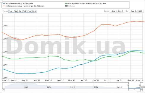 Итоги рынка недвижимости Киева в 2017 году. Прогноз на 2018 год