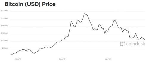Сооснователь Apple Стив Возняк продал все свои биткоины