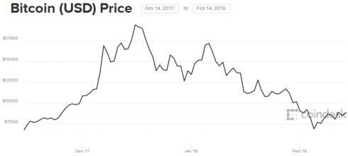Рынок криптовалют 13 февраля  стабилен