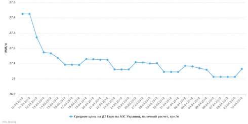 10 апреля отмечался рост розничных цен на светлые нефтепродукты