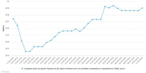 11 апреля незначительно снизились в цене бензин А-95 и дизтопливо