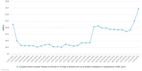 В Украине с 6 по 13 апреля отмечалось незначительное падение розничных цен на бензины и повышение на сжиженный газ