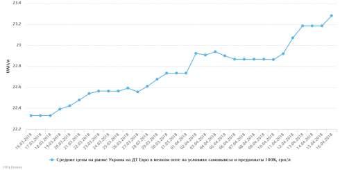Цены на АЗС выросли 16 апреля за счет изменения цен региональных брендов