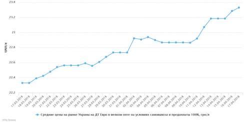 17 апреля отмечалось незначительное повышение цен на бензин А-92 и автогаз