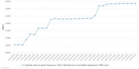 14 мая отмечался рост средних розничных цен на светлые нефтепродукты и сжиженный газ