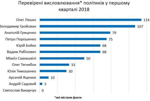 Теми та прийоми: як і про що українські топ-політики брехали минулого кварталу