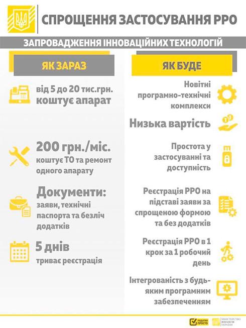 Украинский бизнес хотят отвязать от кассовых аппаратов соратников Януковича