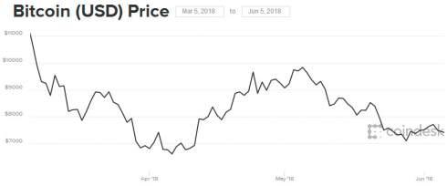 Аналитики: Google блокирует рекламу криптовалют для продвижения собственного токена