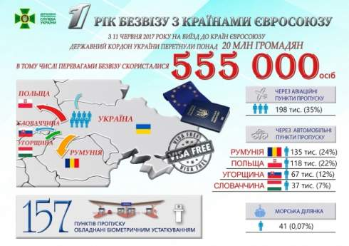 Безвизом с ЕС за первый год воспользовались 555 тысяч граждан Украины