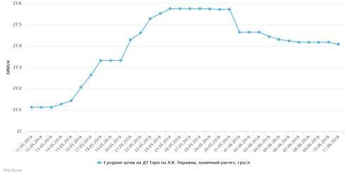 Мелкооптовые цены на автомобильное топливо продолжают снижаться 11 июня