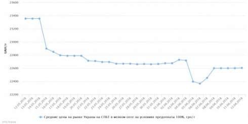 Цены на автогаз 11 июня в мельком опте возобновили рост