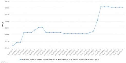 Сети АЗС 12 июля подолжали подымать цены на автогаз