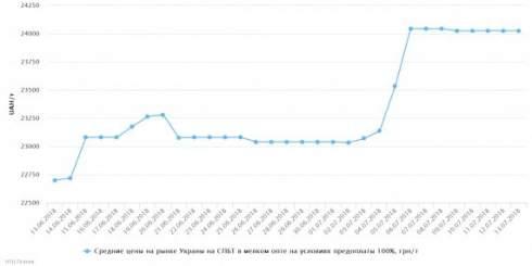 C 6 по 13 июля отмечался рост розничных цен на сжиженный газ и незначительные колебания на светлые нефтепродукты