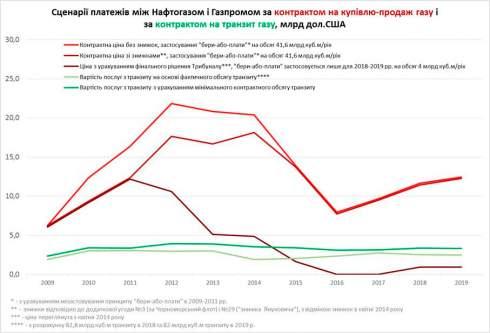 Нафтогаз начал новый арбитражный процесс против Газпрома