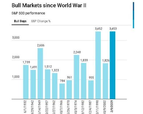 Бычий рынок со Второй мировой войны
