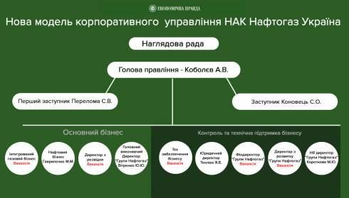 Андрей Коболев: Не надо путать анбандлинг Укртрансгаза с его передачей в ждущие руки господина Фирташа