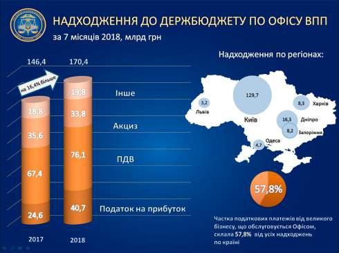 По итогам января-июля крупный бизнес увеличил отчисления в госбюджет на 16,4% до 170,4 миллиарда гривен