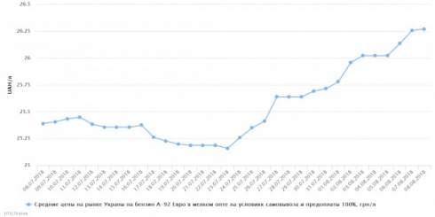 В Украине 8 августа отмечался рост розничных цен на бензин А-95 евро
