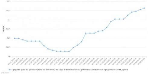 В Украине с 3 по 10 августа отмечался рост розничных цен на светлые нефтепродукты и сжиженный газ