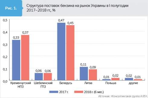 В первом полугодии 2018-го украинские НПЗ не смогли сохранить темп наращивания доли рынка