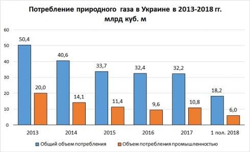 Промышленность увеличила потребление газа на 20%