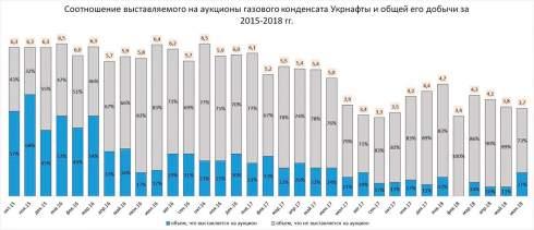 «Укрнафта» спрятала от аукционов газоконденсат на 900 млн грн