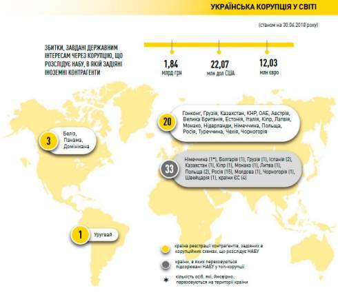 НАБУ: Украинские коррупционеры «прячут» деньги в 23 странах мира