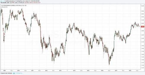 Бычий рынок облигаций