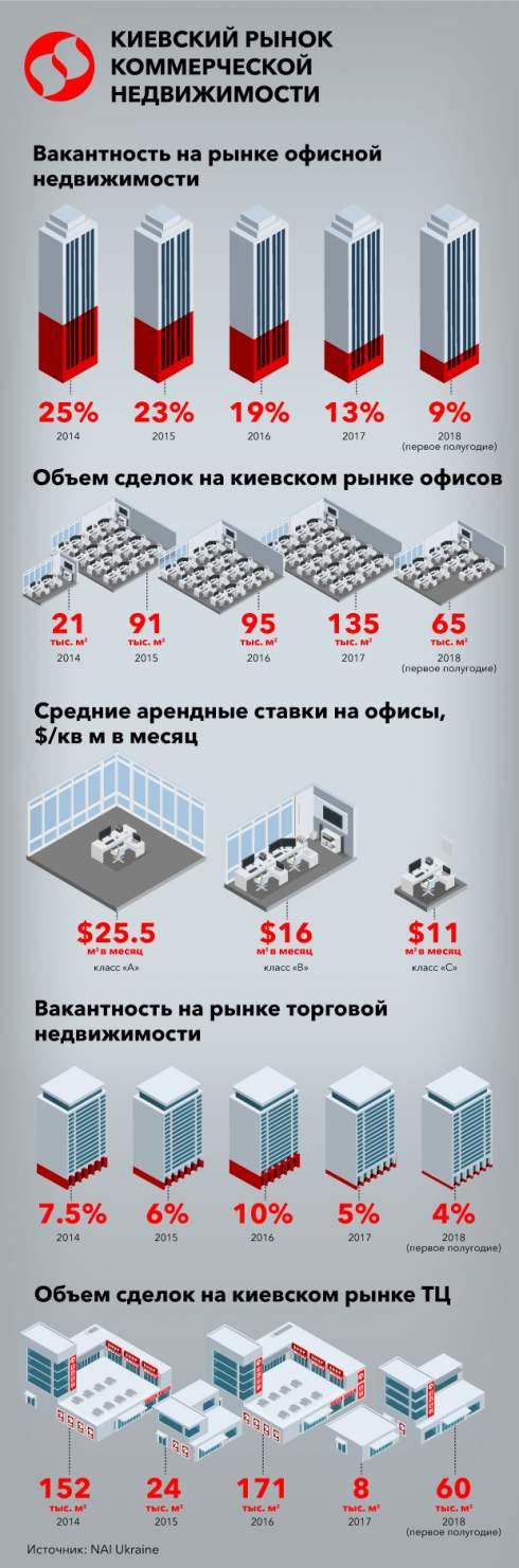 Вакантность в киевских офисах и торговых центрах вернулась на уровень 2007 года. Кризис позади?