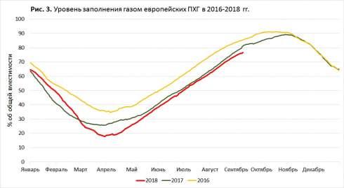 В сентябре цена на природный газ в Украине достигла максимального уровня за последние три с половиной года