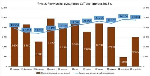 Октябрь начался ростом оптовых цен СУГ
