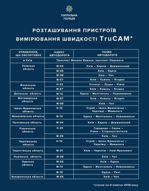 В Украине с сегодняшнего дня восстановили контроль скорости на дорогах: перечень трасс