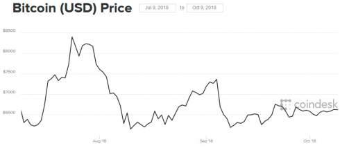 Старейшая  британская биткоин-биржа Coinfloor сократит штат из-за падения объема торгов