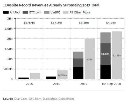 Исследование: прибыльность биткоин-майнинга упала, несмотря на рекордные доходы в $4,7 млрд