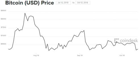Исследование: число активных пользователей Coinbase упало на 80%