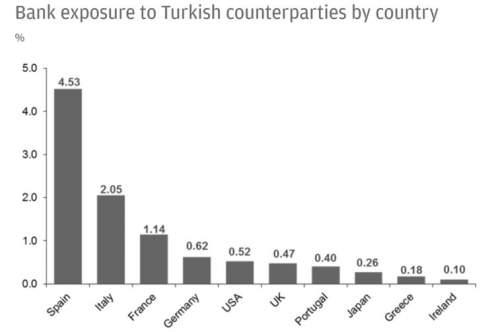 Экономика Турции на грани кризиса