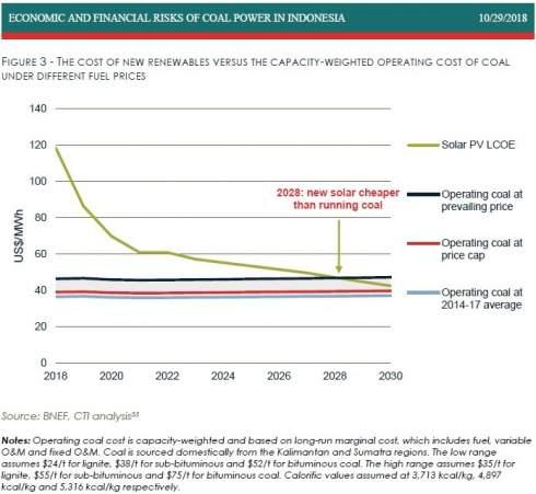 К концу 20-х годов в Юго-Восточной Азии дешевле будет построить солнечную станцию, чем эксплуатировать действующую угольную