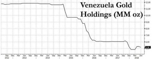 Венесуэла может остаться без золота