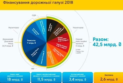 Новак: Дороги как в Польше появятся минимум через 5 лет