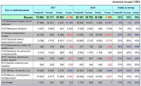Украина за 10 месяцев увеличила экспорт на 10%, импорт на 16%, - ГФС