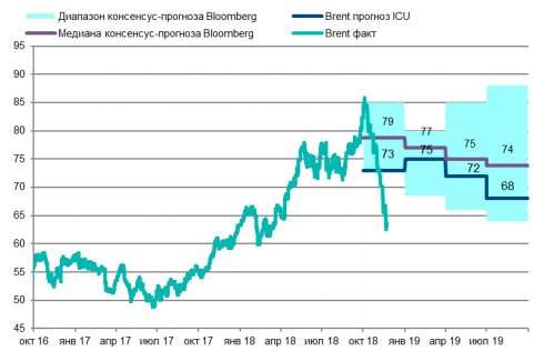 Как обвал цен на нефть повлияет на стоимость бензина
