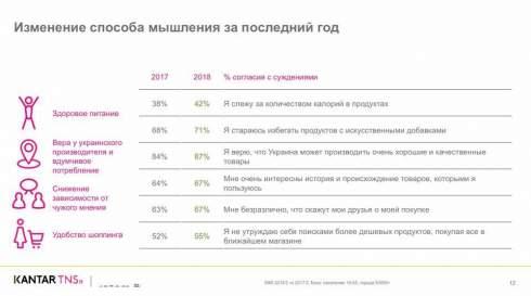 Украинцы начали тратить больше средств на свои нужды, - исследование