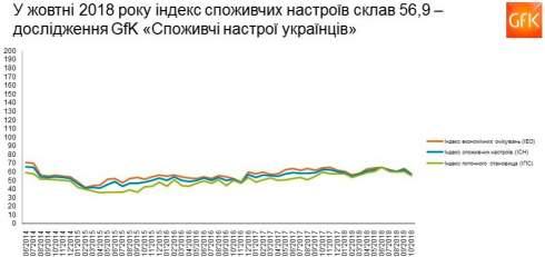 Потребительские настроения украинцев в октябре значительно ухудшились, - GfK