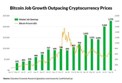 Количество вакансий в криптовалютной сфере продолжает показывать рост