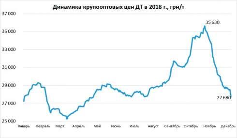 В первую неделю декабря крупнооптовые цены дизельного топлива снизились на 3,5% или 1000 грн