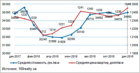 bb4e979e64ff2 С декабря 2017 года средняя цена на жилье в Киеве в долларовом эквиваленте  увеличилась на 0,8%, в гривнах - на 0,4%.