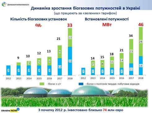 Биогазовые мощности в Украине выросли на треть в 2018 году
